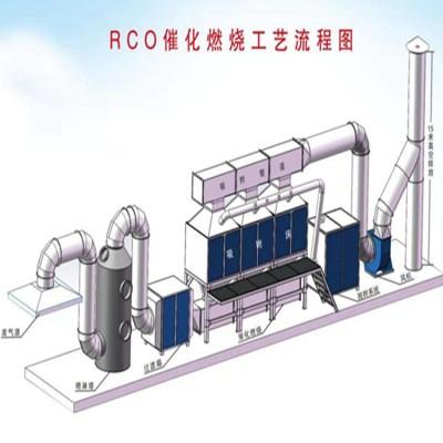 河北同帮RCO催化燃烧设备厂家两万风量催化燃烧设备图片